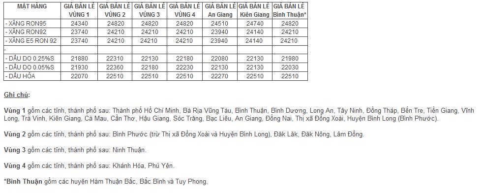 bang-gia-xang-dau-2014.png