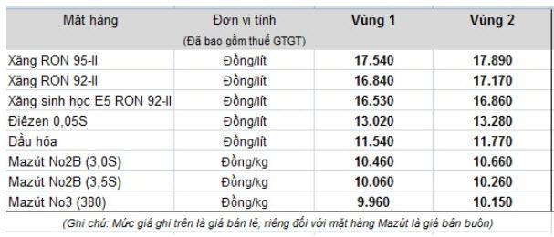 bang-gia-xang-dau-thang-10-tang-nam-2016.jpg