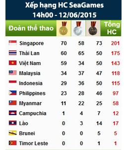 bang-xep-hang-huy-chuong-sea-game-28-singapore.png