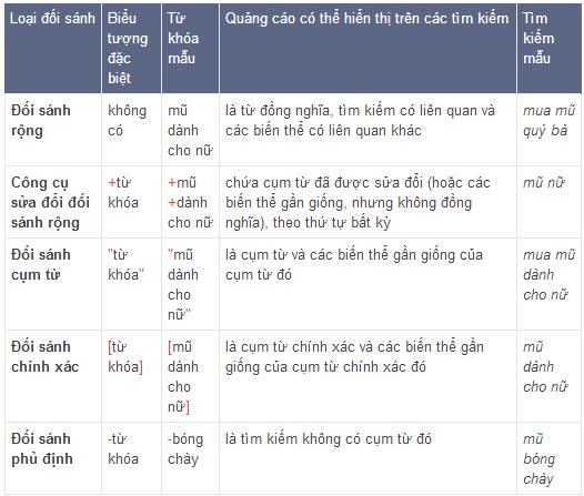 cac-loai-doi-sanh-trong-adwords.png
