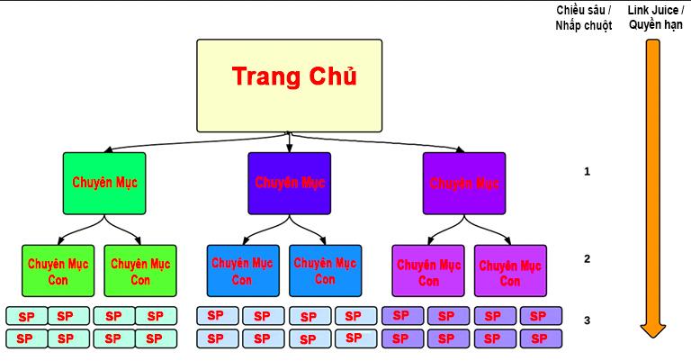 cau-truc-website-thuong-mai-dien-tu.png