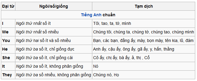 dai-tu-nhan-xung.png