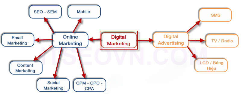 digital-marketing-la-gi.png