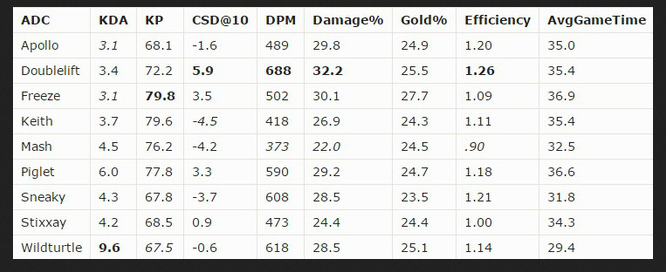 kda-kp-csd@10-dpm-damage-gold-la-gi.png