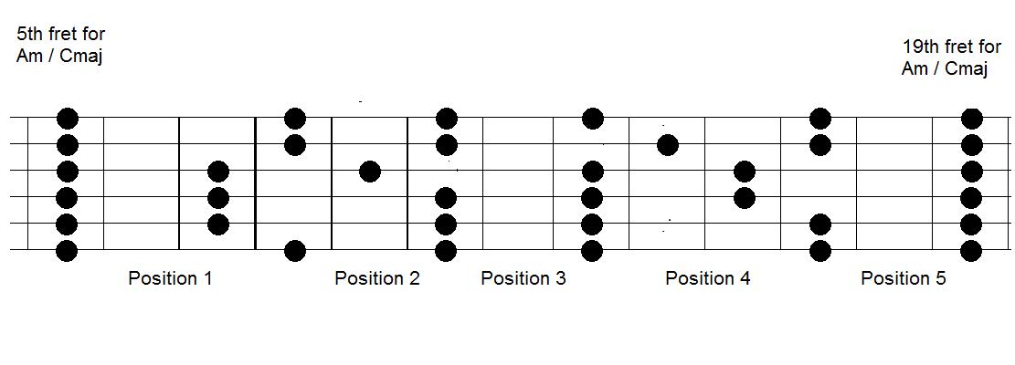 khóa học guitar đệm hát nâng cao ở tphcm 7.png