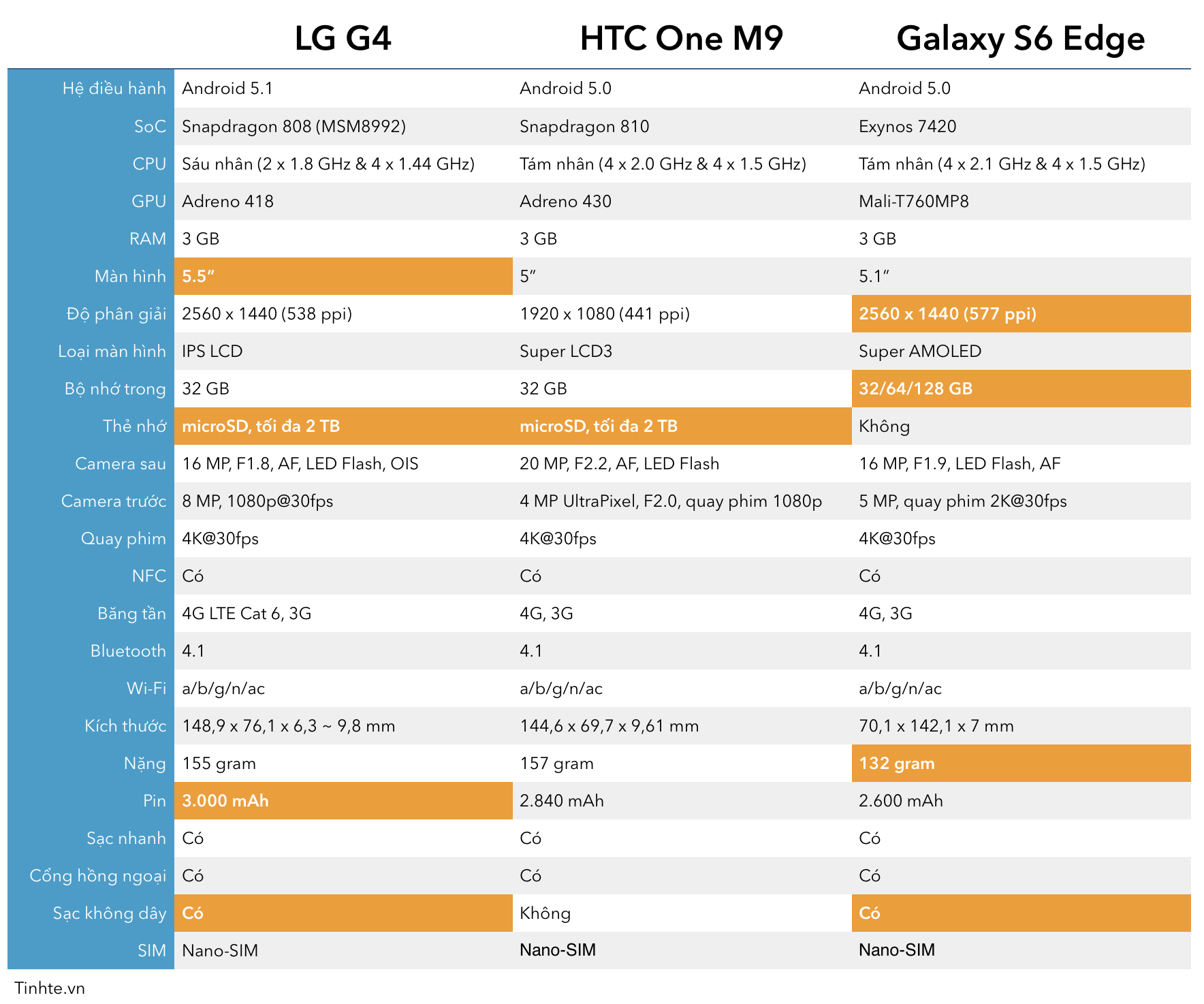 LG-G4-Galaxy-s6-HTC-One-M9.png