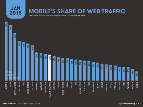 mobile-share-web-traffic-tim-kiem-truy-cap-mguoi-dung-tren-di-dong.jpg