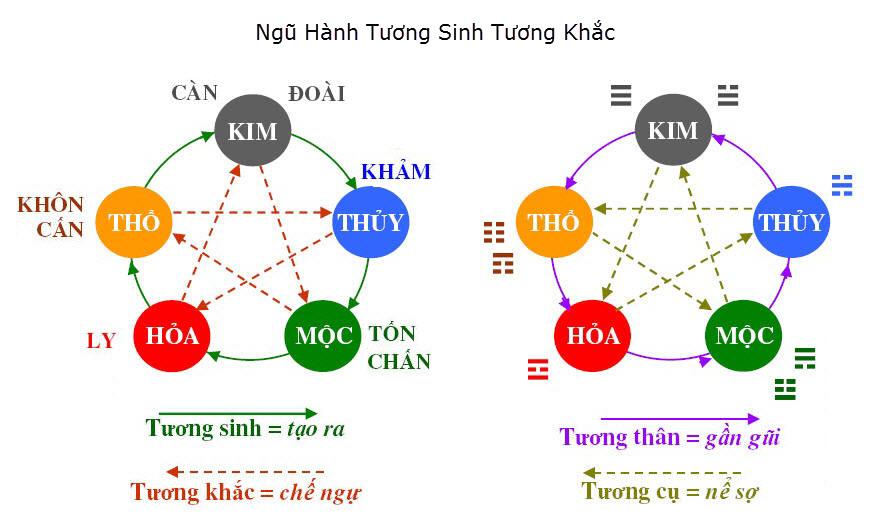 ngu-hanh-tuong-khac-cung-chn-doai-can-ly-khon-khan.jpg