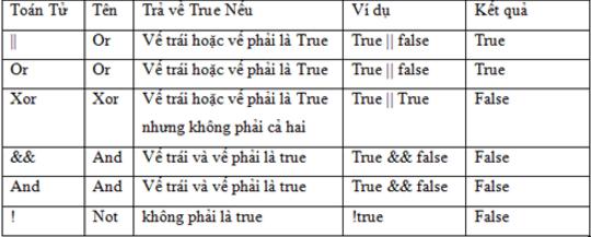 phep-toan-logic-trong-php.png