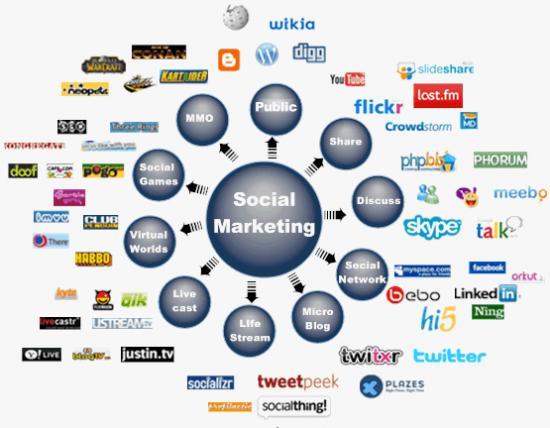 social-marketing-la-gi.jpg