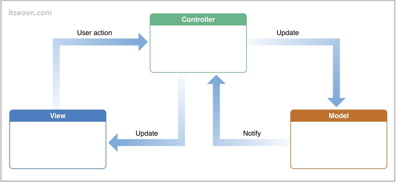 truyen-va-lay-du-lieu-tu-view-sang-controller-model.jpg