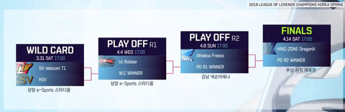 vong-wild-card-play-off-finals-lck-mua-xuan-2018.jpg