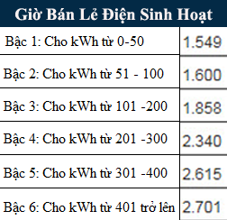 Bảng giá điện sinh hoạt mới nhất