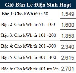 Bảng giá điện sinh hoạt mới nhất