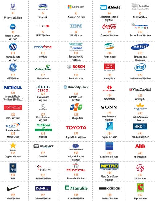 Top 100 doanh nghiệp tốt nhất Việt Nam 2016